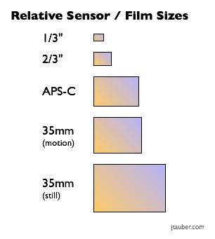 sensor_sizes