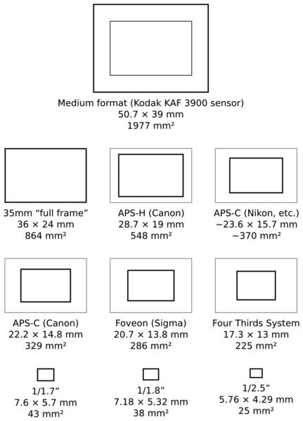 431px-SensorSizes