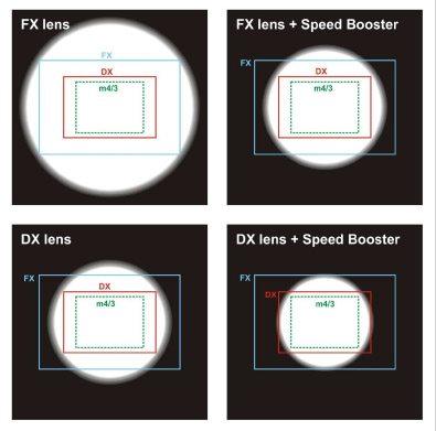 Speed Booster FX DX