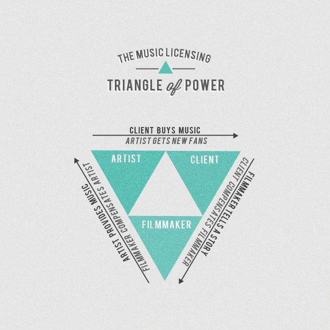 TMB_triangle-of-power