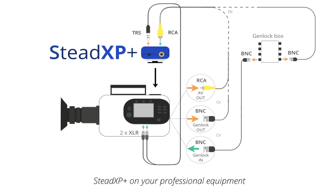 SteadXP a half in camera/ half in post stabilising solution