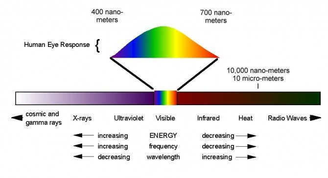 "The below image shows what the human eye can see out of the entire electromagnetic spectrum of light (which is HUGE). We can see between 400-700 nanometers (nm) this is called ""visible light."" Below that we have Ultraviolet light, X-rays etc…just above visible light is Infrared, and after that we have heat and radio waves. The infrared that I have been trying to capture is just above the red of this visible light at 700nm up 1000nm or 1 micrometer. Blue is the lowest colour in the spectrum at around 400nm whilst dark red is at the other end at around 700nm"